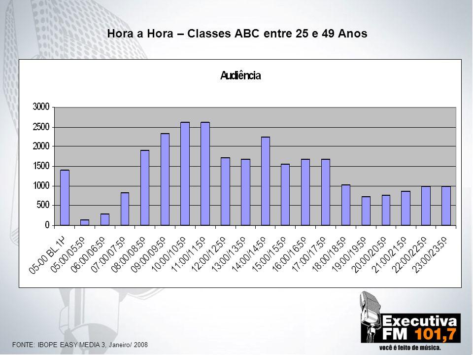 Hora a Hora – Classes ABC entre 25 e 49 Anos FONTE: IBOPE EASY MEDIA 3, Janeiro/ 2008