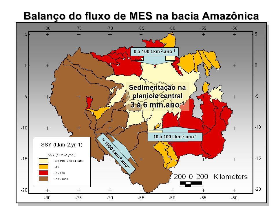 Balanço do fluxo de MES na bacia Amazônica Sedimentação na planície central 3 à 6 mm.ano -1 0 à 100 t.km -2.ano -1 10 à 100 t.km -2.ano -1 > 1000 t.km