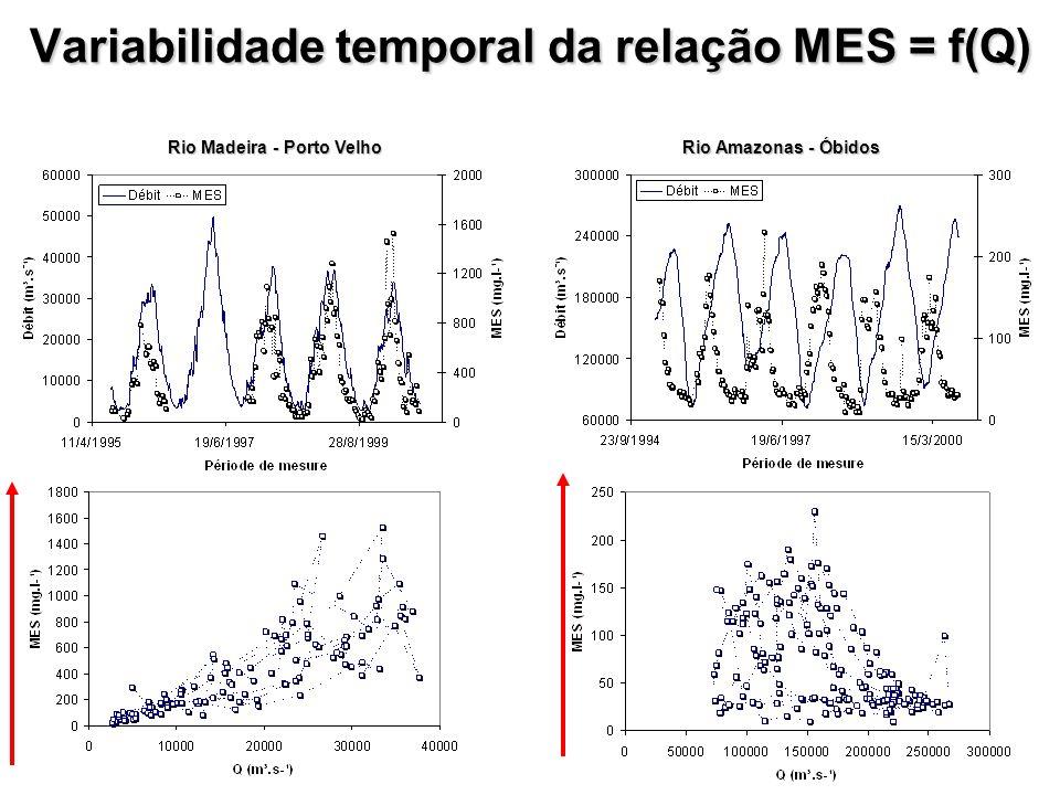 Variabilidade temporal da relação MES = f(Q) Rio Madeira - Porto Velho Rio Amazonas - Óbidos