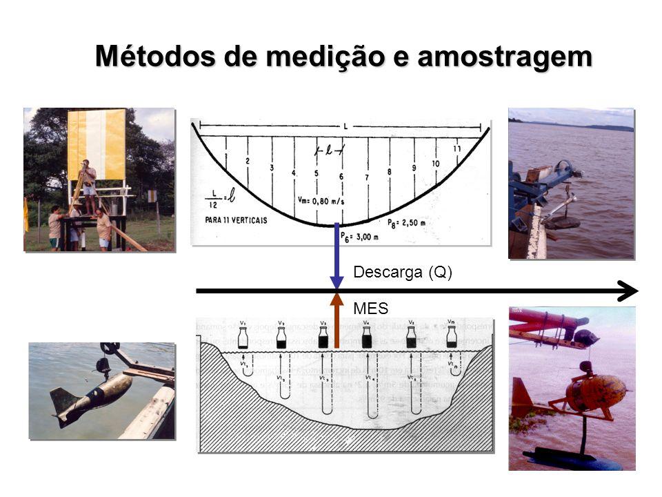 Métodos de medição e amostragem Descarga (Q) MES