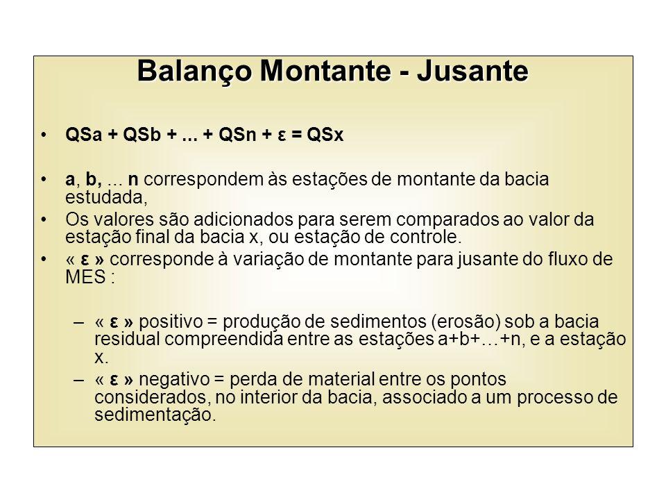 Balanço Montante - Jusante QSa + QSb +... + QSn + ε = QSx a, b,... n correspondem às estações de montante da bacia estudada, Os valores são adicionado