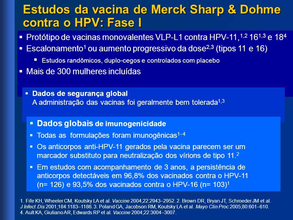 1. Fife KH, Wheeler CM, Koutsky LA et al. Vaccine 2004;22:2943–2952. 2. Brown DR, Bryan JT, Schroeder JM et al. J Infect Dis 2001;184:1183–1186. 3. Po
