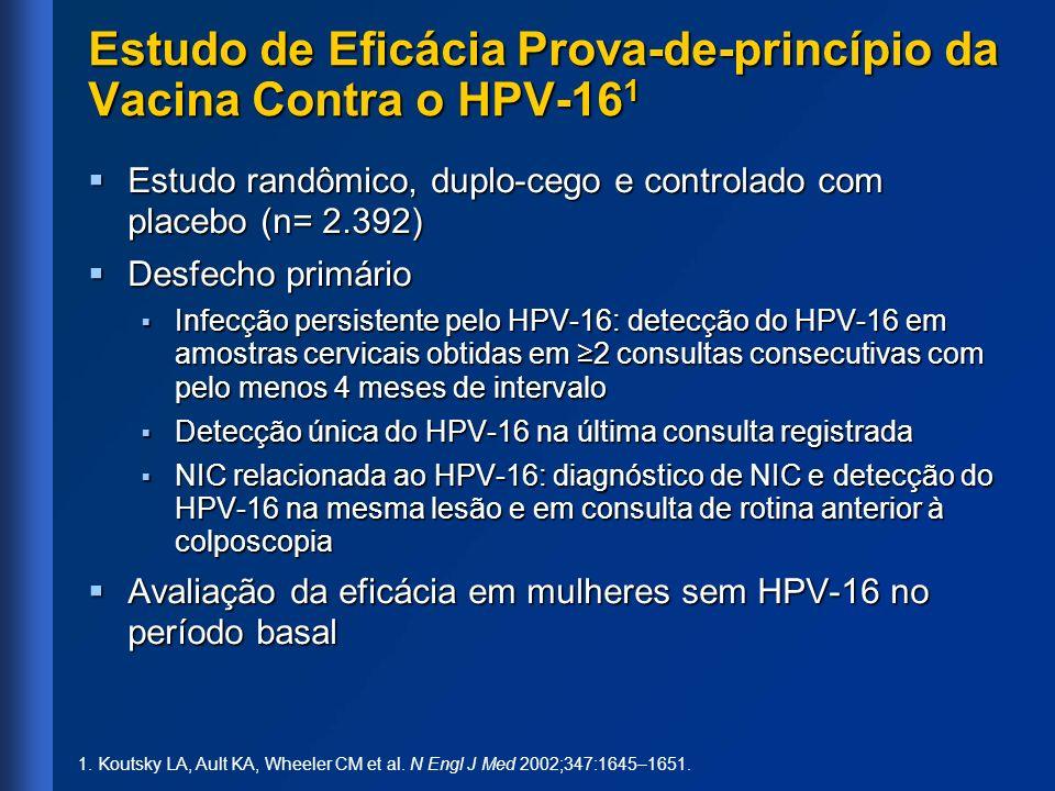 Estudo de Eficácia Prova-de-princípio da Vacina Contra o HPV-16 1 Estudo randômico, duplo-cego e controlado com placebo (n= 2.392) Estudo randômico, d