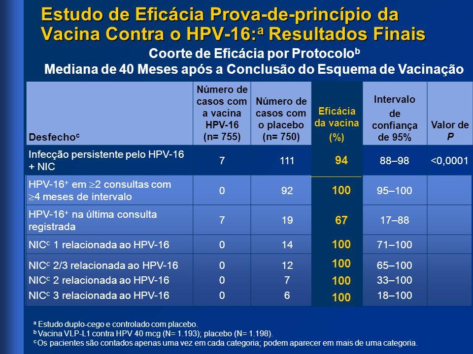 Desfecho c Número de casos com a vacina HPV-16 (n= 755) Número de casos com o placebo (n= 750) Eficácia da vacina (%) Intervalo de confiança de 95% Va