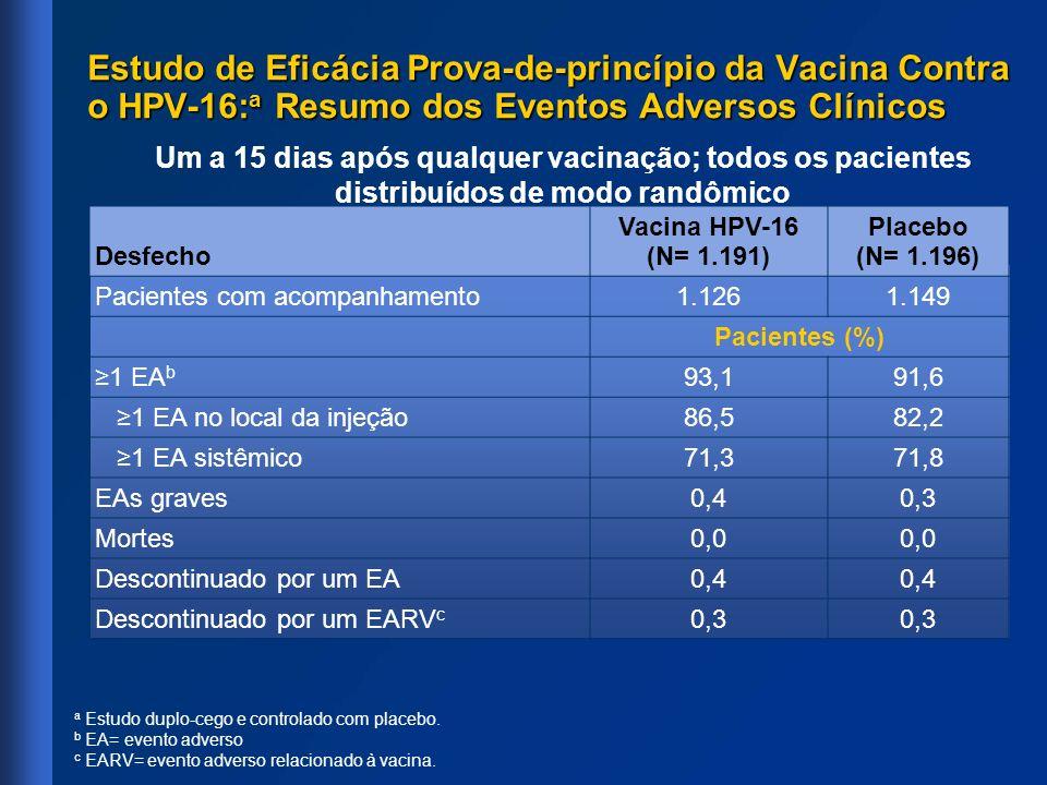 Estudo de Eficácia Prova-de-princípio da Vacina Contra o HPV-16: a Resumo dos Eventos Adversos Clínicos Desfecho Vacina HPV-16 (N= 1.191) Placebo (N=