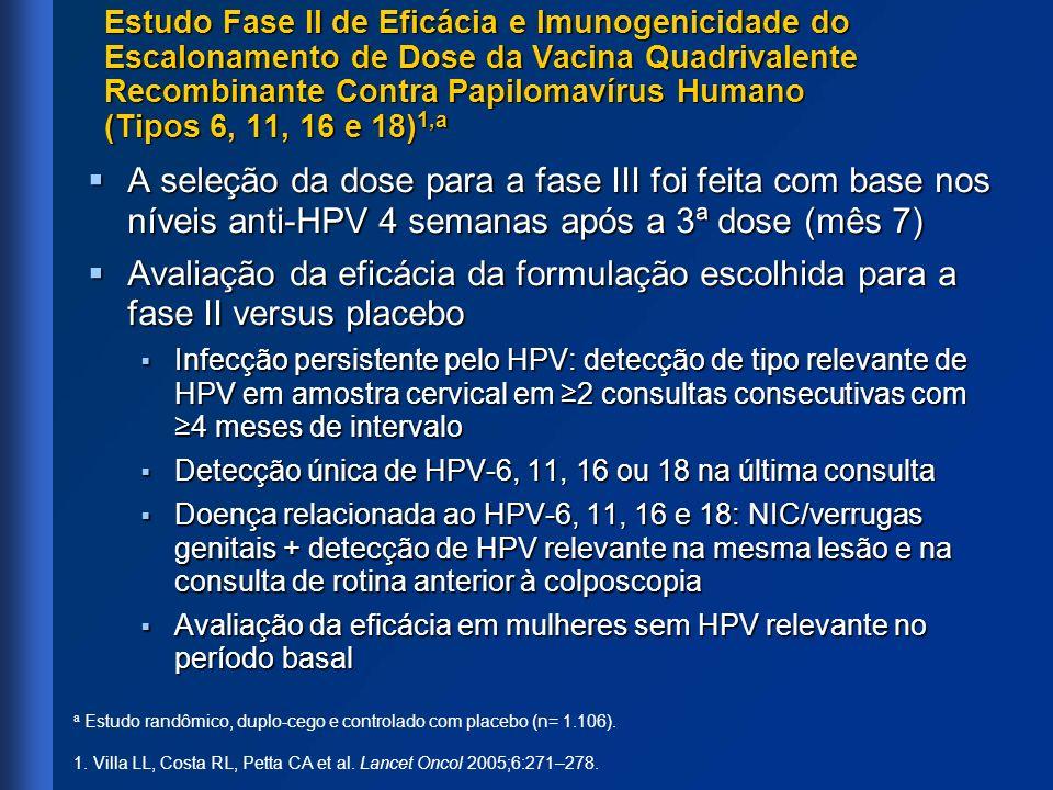 Estudo Fase II de Eficácia e Imunogenicidade do Escalonamento de Dose da Vacina Quadrivalente Recombinante Contra Papilomavírus Humano (Tipos 6, 11, 1
