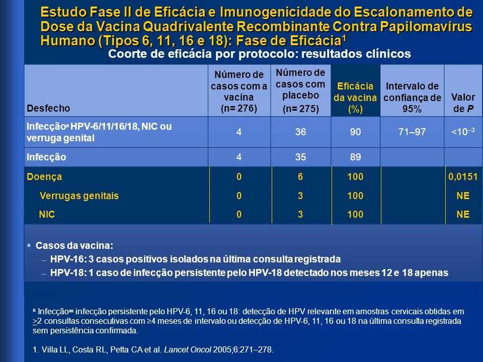 Desfecho Número de casos com a vacina (n= 276) Número de casos com placebo (n= 275) Eficácia da vacina (%) Intervalo de confiança de 95% Valor de P In