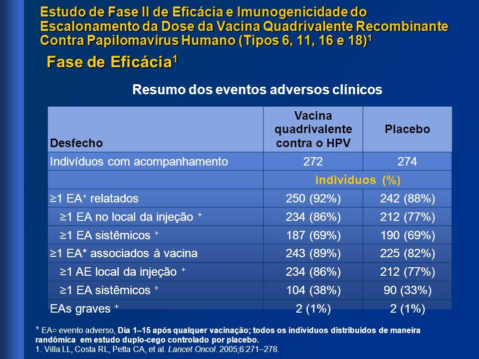 Desfecho Vacina quadrivalente contra o HPV Placebo Indivíduos com acompanhamento272274 indivíduos (%) 1 EA + relatados250 (92%)242 (88%) 1 EA no local