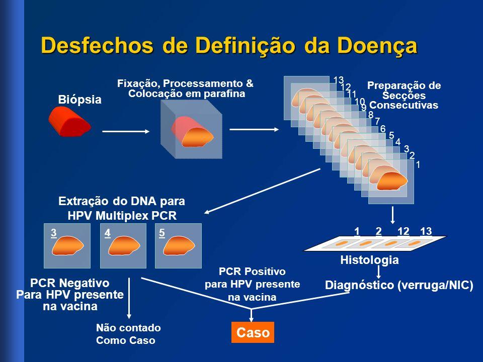 Desfechos de Definição da Doença Preparação de Secções Consecutivas Biópsia Fixação, Processamento & Colocação em parafina Histologia 121213 Extração