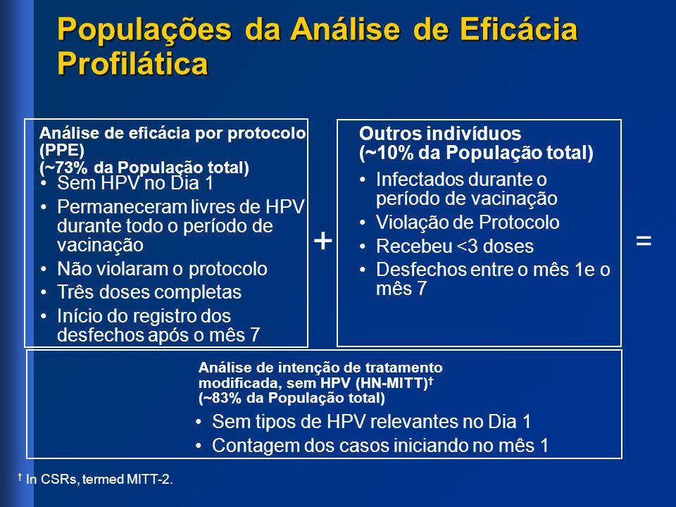 + = Sem HPV no Dia 1 Permaneceram livres de HPV durante todo o período de vacinação Não violaram o protocolo Três doses completas Início do registro d