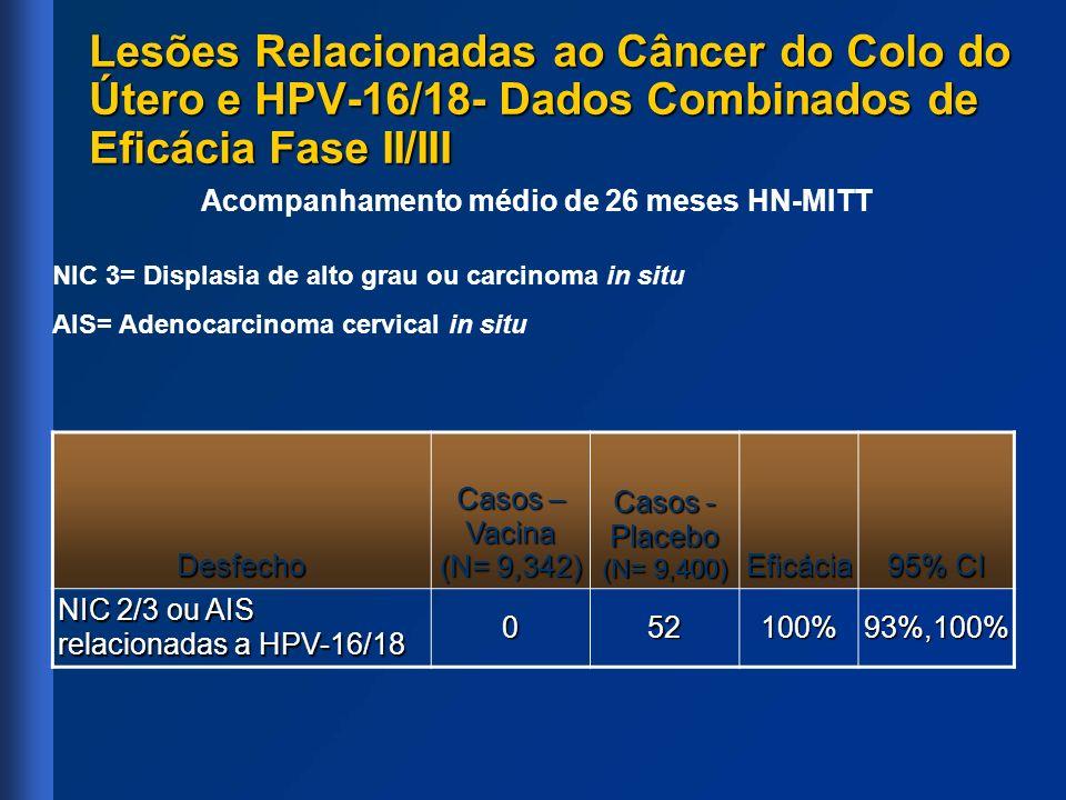 Lesões Relacionadas ao Câncer do Colo do Útero e HPV-16/18- Dados Combinados de Eficácia Fase II/III Acompanhamento médio de 26 meses HN-MITT Desfecho