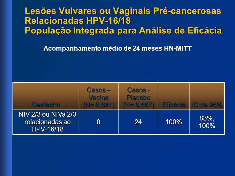 Acompanhamento médio de 24 meses HN-MITT Desfecho Casos – Vacina (N= 8,641) Casos - Placebo (N= 8,667) Eficácia IC de 95% NIV 2/3 ou NIVa 2/3 relacion