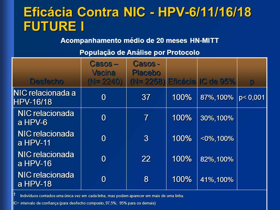 Eficácia Contra NIC - HPV-6/11/16/18 FUTURE I Acompanhamento médio de 20 meses HN-MITT População de Análise por Protocolo Desfecho Casos – Vacina (N=