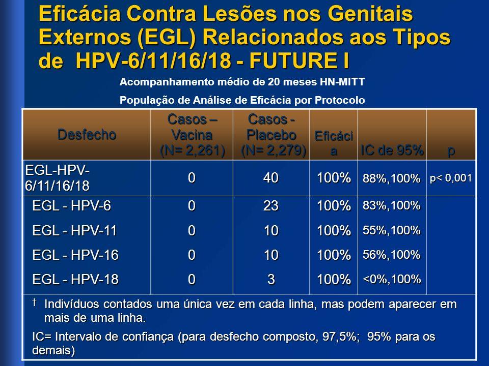 Eficácia Contra Lesões nos Genitais Externos (EGL) Relacionados aos Tipos de HPV-6/11/16/18 - FUTURE I Acompanhamento médio de 20 meses HN-MITT Popula