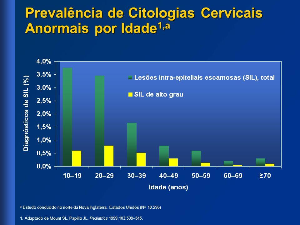 Prevalência de Citologias Cervicais Anormais por Idade 1,a a Estudo conduzido no norte da Nova Inglaterra, Estados Unidos (N= 10.296) 1. Adaptado de M