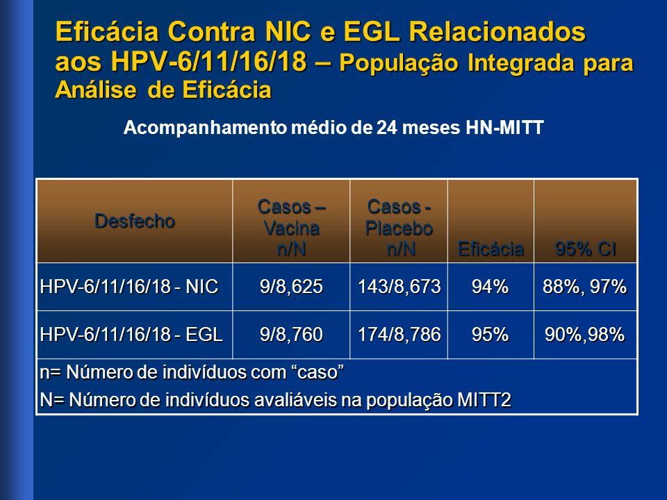 Eficácia Contra NIC e EGL Relacionados aos HPV-6/11/16/18 – População Integrada para Análise de Eficácia Acompanhamento médio de 24 meses HN-MITT Desf