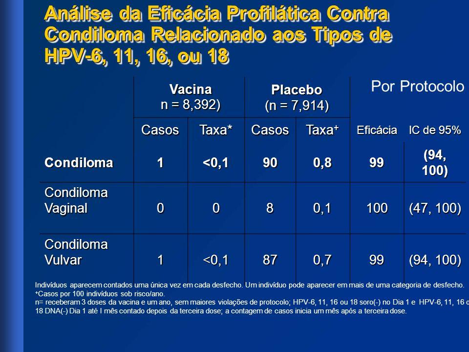Análise da Eficácia Profilática Contra Condiloma Relacionado aos Tipos de HPV-6, 11, 16, ou 18 Vacina Vacina n = 8,392) n = 8,392)Placebo (n = 7,914)