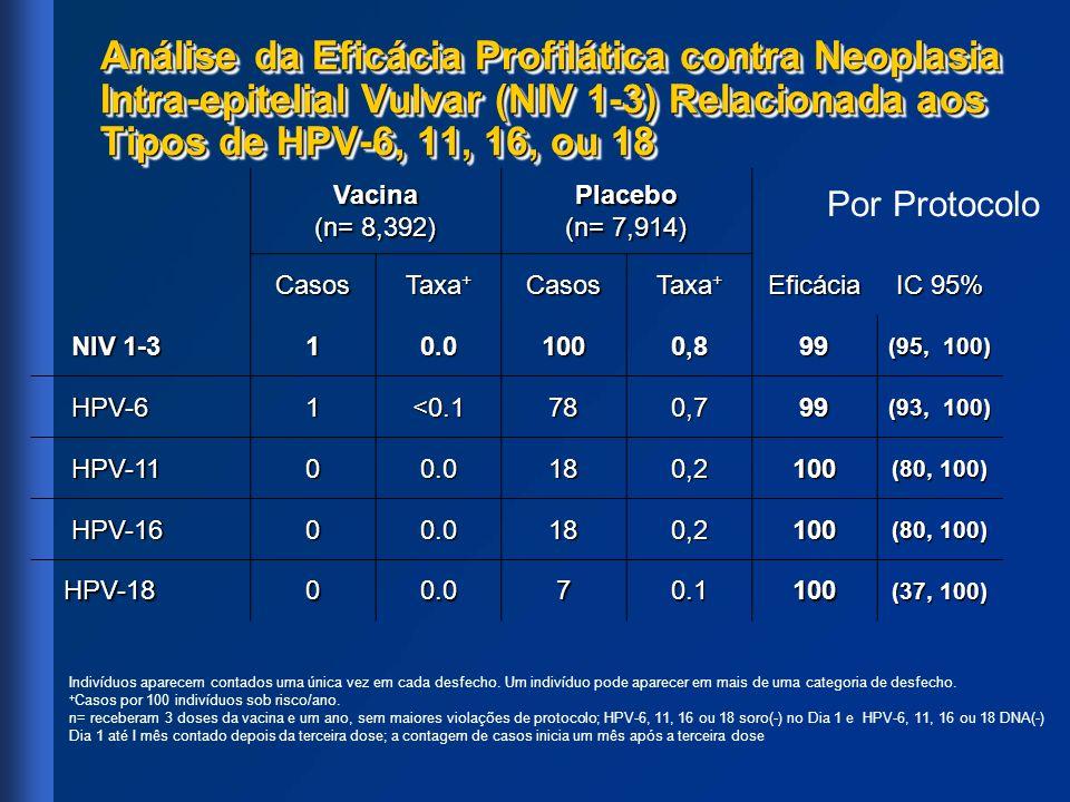 Análise da Eficácia Profilática contra Neoplasia Intra-epitelial Vulvar (NIV 1-3) Relacionada aos Tipos de HPV-6, 11, 16, ou 18 Vacina (n= 8,392) Plac