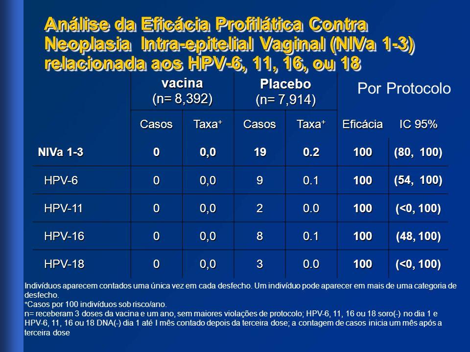 Análise da Eficácia Profilática Contra Neoplasia Intra-epitelial Vaginal (NIVa 1-3) relacionada aos HPV-6, 11, 16, ou 18 vacina (n= 8,392) Placebo (n=