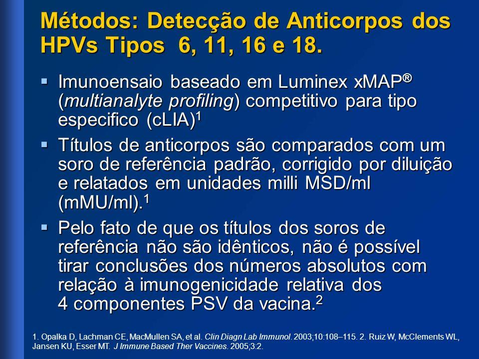 Métodos: Detecção de Anticorpos dos HPVs Tipos 6, 11, 16 e 18. Imunoensaio baseado em Luminex xMAP ® (multianalyte profiling) competitivo para tipo es