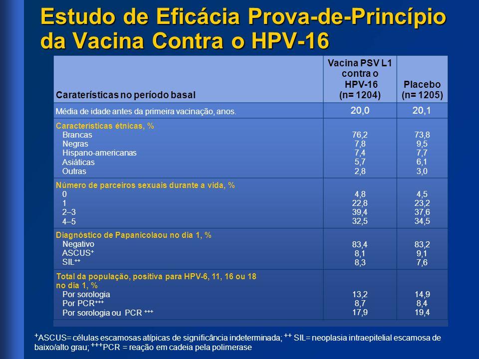 Caraterísticas no período basal Vacina PSV L1 contra o HPV-16 (n= 1204) Placebo (n= 1205) Média de idade antes da primeira vacinação, anos. 20,020,1 C
