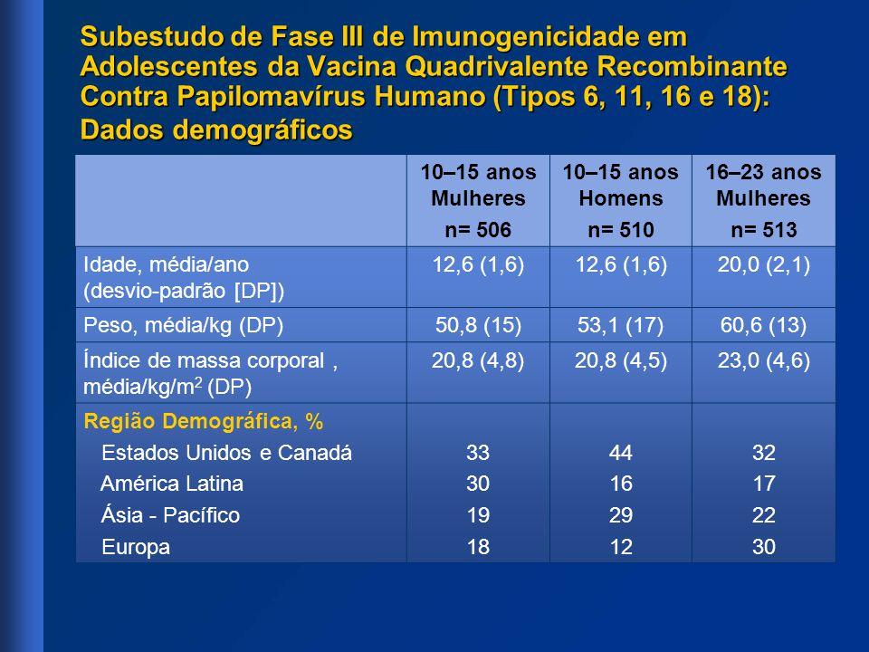 Subestudo de Fase III de Imunogenicidade em Adolescentes da Vacina Quadrivalente Recombinante Contra Papilomavírus Humano (Tipos 6, 11, 16 e 18): Dado