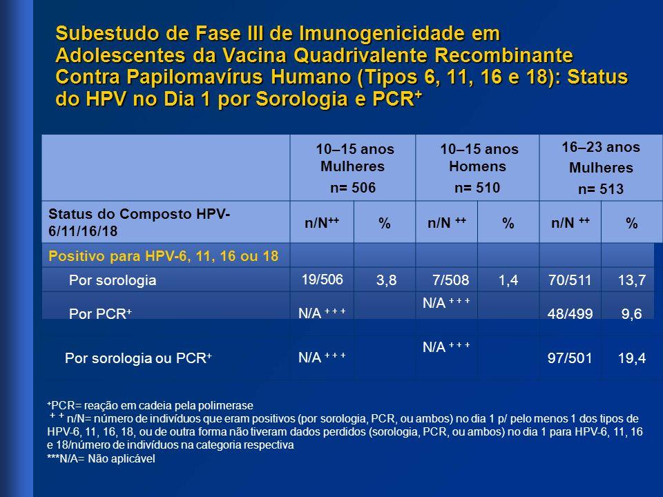 Subestudo de Fase III de Imunogenicidade em Adolescentes da Vacina Quadrivalente Recombinante Contra Papilomavírus Humano (Tipos 6, 11, 16 e 18): Stat
