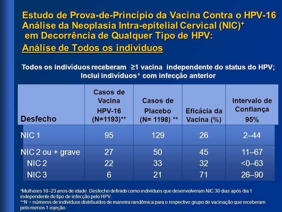 Estudo de Prova-de-Princípio da Vacina Contra o HPV-16 Análise da Neoplasia Intra-epitelial Cervical (NIC) + em Decorrência de Qualquer Tipo de HPV: A