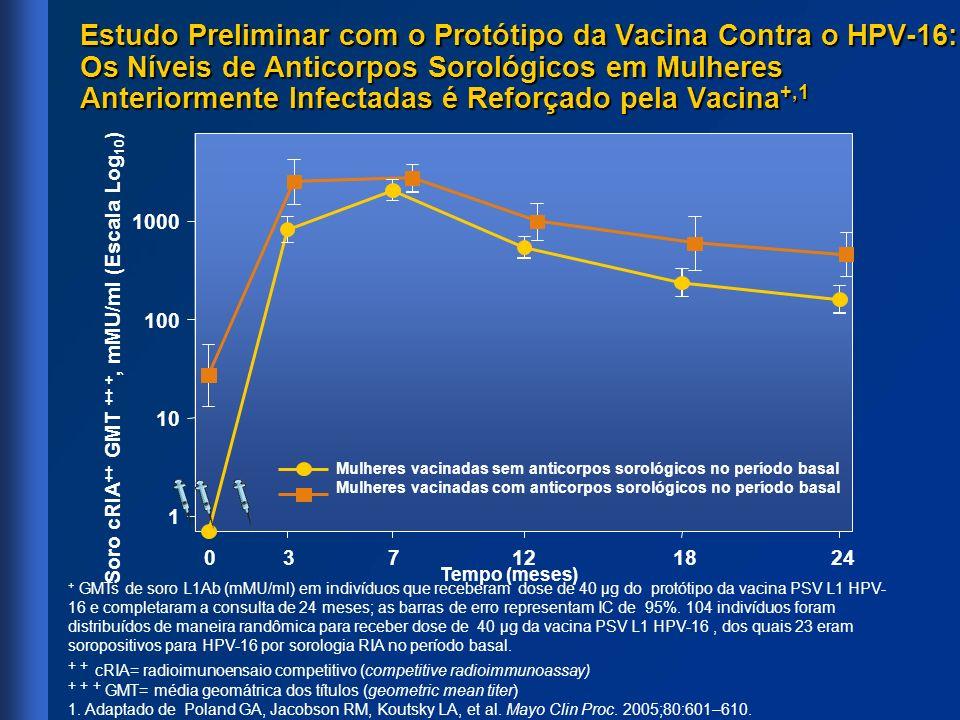 + GMTs de soro L1Ab (mMU/ml) em indivíduos que receberam dose de 40 µg do protótipo da vacina PSV L1 HPV- 16 e completaram a consulta de 24 meses; as
