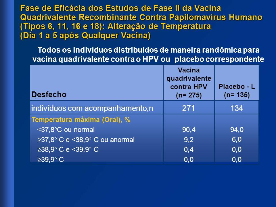 Desfecho Vacina quadrivalente contra HPV (n= 275) Placebo - L (n= 135) indivíduos com acompanhamento,n271134 Temperatura máxima (Oral), % <37,8 C ou n