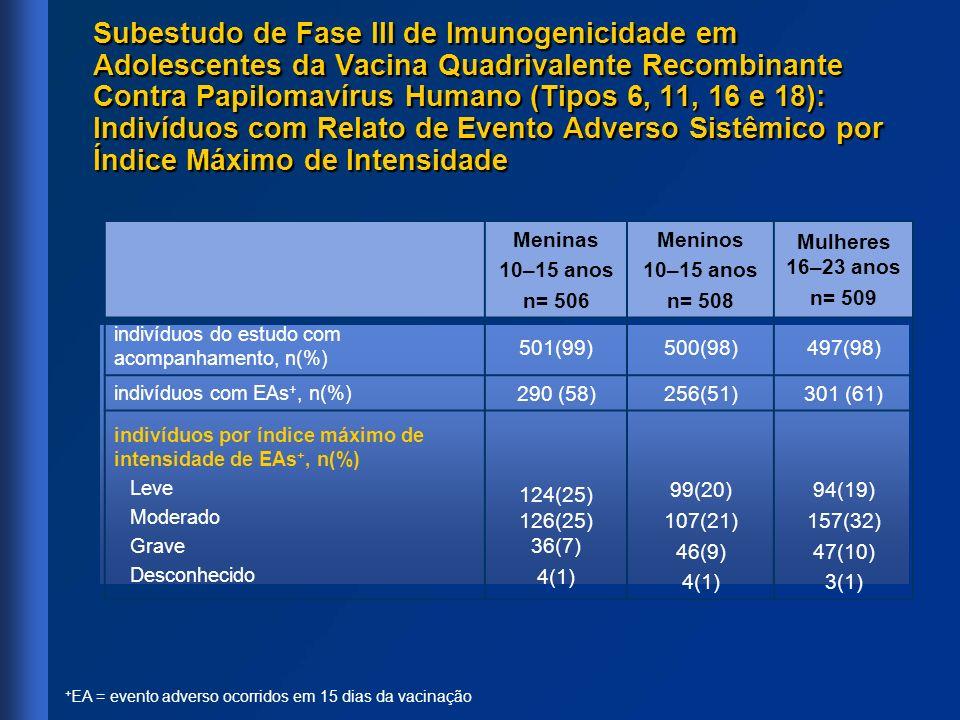 Meninas 10–15 anos n= 506 Meninos 10–15 anos n= 508 Mulheres 16–23 anos n= 509 indivíduos do estudo com acompanhamento, n(%) 501(99)500(98)497(98) ind