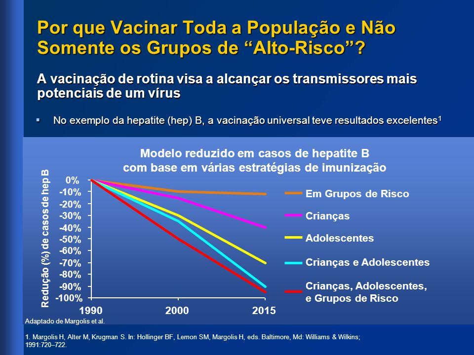 Modelo reduzido em casos de hepatite B com base em várias estratégias de imunização Por que Vacinar Toda a População e Não Somente os Grupos de Alto-R