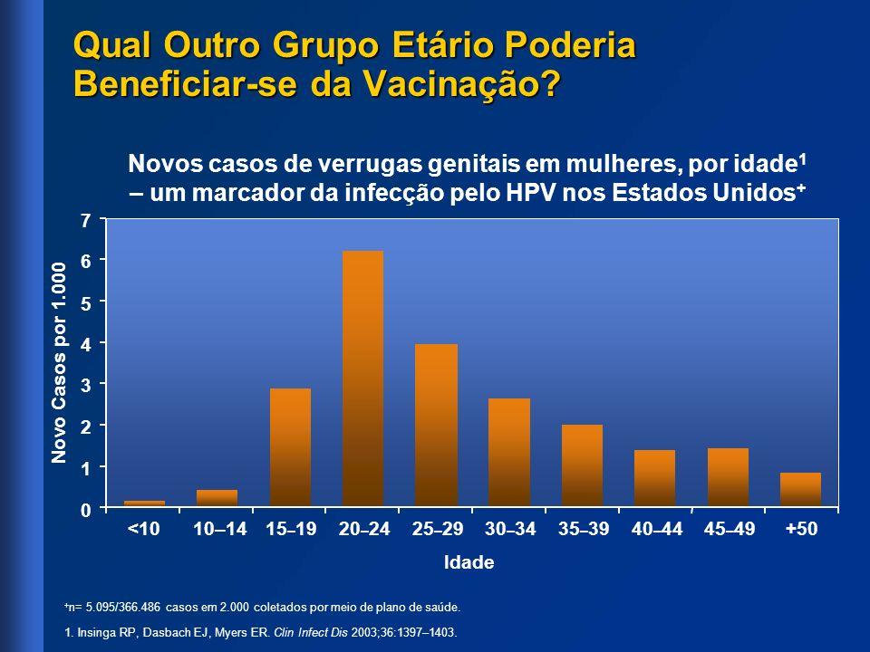 Qual Outro Grupo Etário Poderia Beneficiar-se da Vacinação? Novo Casos por 1.000 0 1 2 3 4 5 6 7 <1010–1415 – 1920 – 2425 – 2930 – 3435 – 3940 – 4445