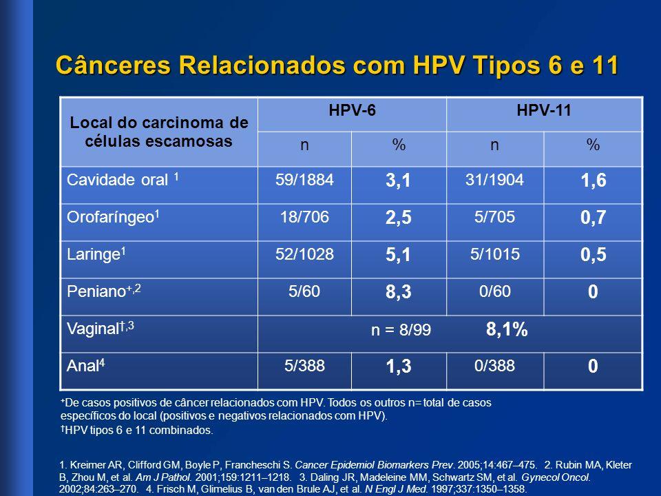 Cânceres Relacionados com HPV Tipos 6 e 11 Local do carcinoma de células escamosas HPV-6HPV-11 n%n% Cavidade oral 1 59/1884 3,1 31/1904 1,6 Orofarínge