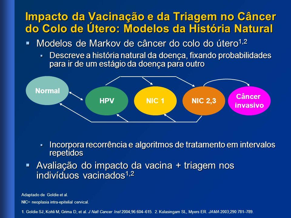 Impacto da Vacinação e da Triagem no Câncer do Colo de Útero: Modelos da História Natural Modelos de Markov de câncer do colo do útero 1,2 Modelos de