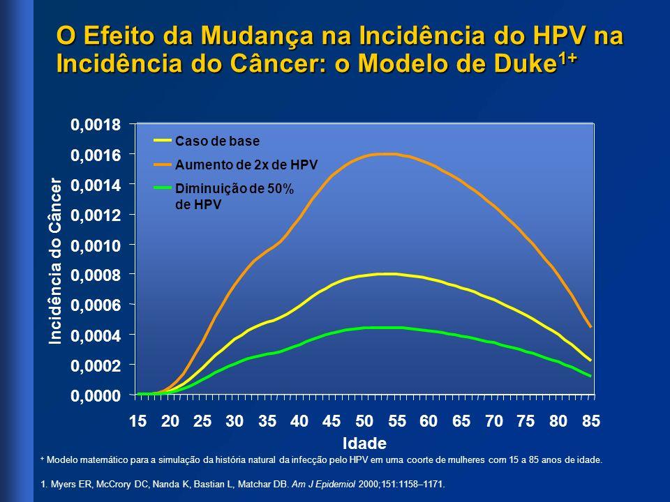 + Modelo matemático para a simulação da história natural da infecção pelo HPV em uma coorte de mulheres com 15 a 85 anos de idade. 1. Myers ER, McCror