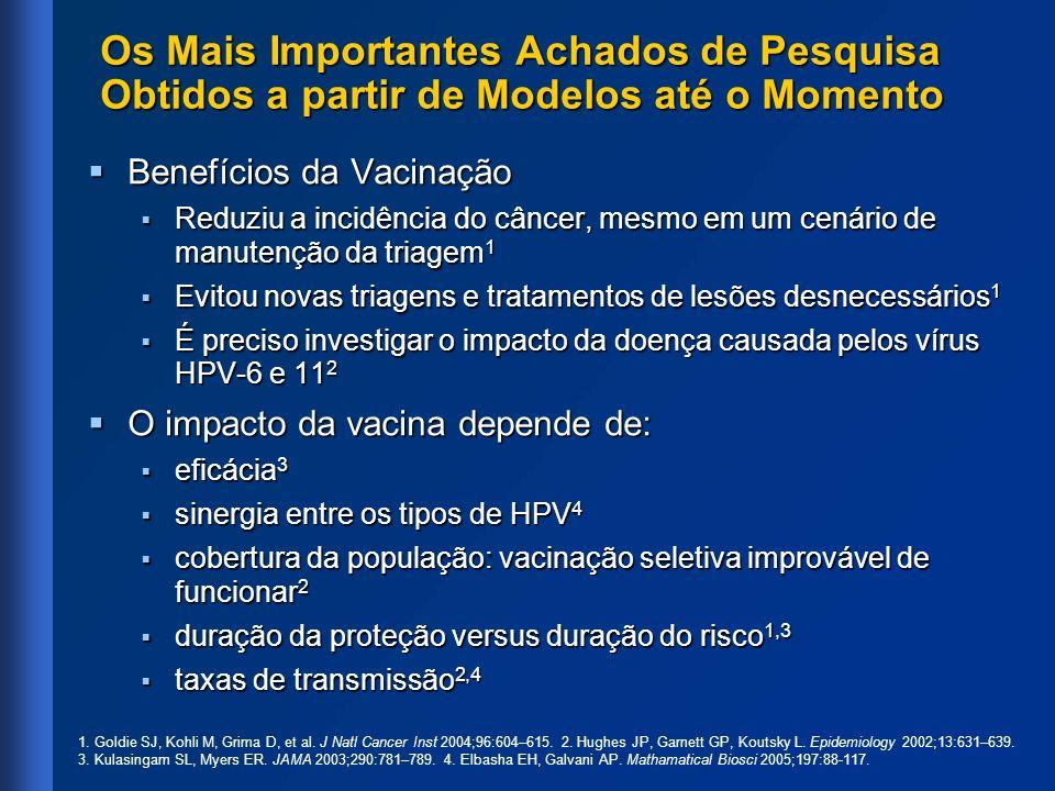 Os Mais Importantes Achados de Pesquisa Obtidos a partir de Modelos até o Momento Benefícios da Vacinação Benefícios da Vacinação Reduziu a incidência