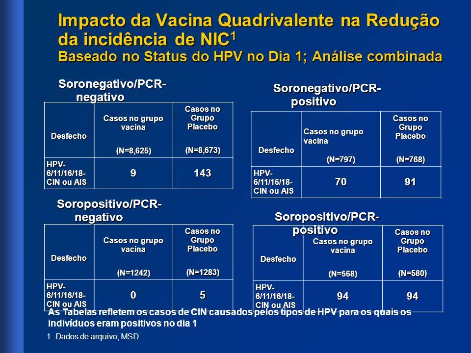 Desfecho Casos no grupo vacina (N=568) Casos no Grupo Placebo (N=580) (N=580) HPV- 6/11/16/18- CIN ou AIS 9494 Desfecho Casos no grupo vacina (N=1242)