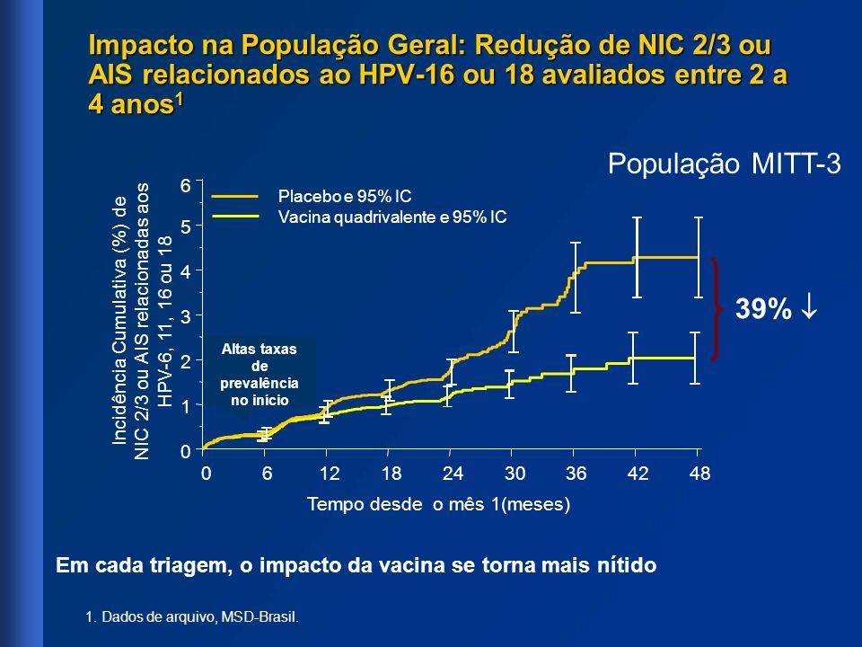 Impacto na População Geral: Redução de NIC 2/3 ou AIS relacionados ao HPV-16 ou 18 avaliados entre 2 a 4 anos 1 População MITT-3 Incidência Cumulativa