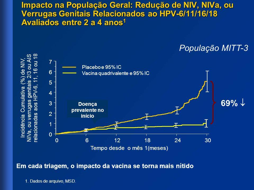 Impacto na População Geral: Redução de NIV, NIVa, ou Verrugas Genitais Relacionados ao HPV-6/11/16/18 Avaliados entre 2 a 4 anos 1 Incidência Cumulati