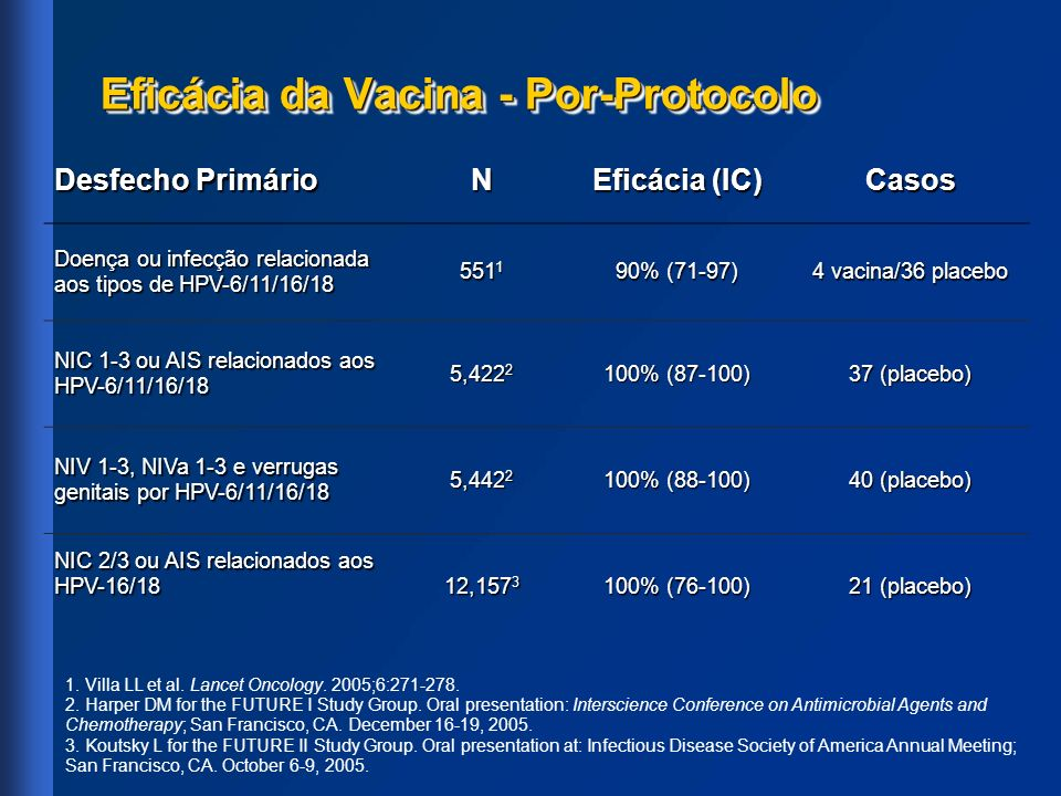 Eficácia da Vacina - Por-Protocolo 1. Villa LL et al. Lancet Oncology. 2005;6:271-278. 2. Harper DM for the FUTURE I Study Group. Oral presentation: I