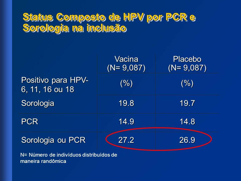 Status Composto de HPV por PCR e Sorologia na inclusão Positivo para HPV- 6, 11, 16 ou 18 VacinaPlacebo (N= 9,087) (%)(%) Sorologia19.819.7 PCR14.914.
