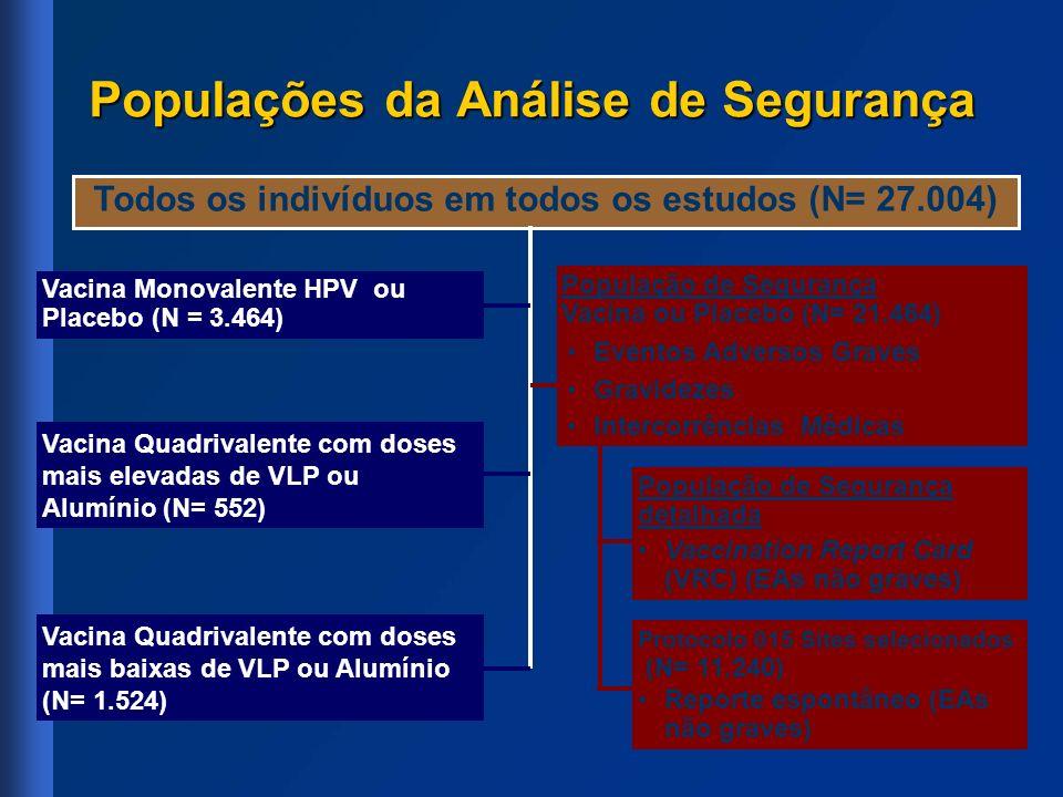Populações da Análise de Segurança Todos os indivíduos em todos os estudos (N= 27.004) Vacina Monovalente HPV ou Placebo (N = 3.464) Vacina Quadrivale