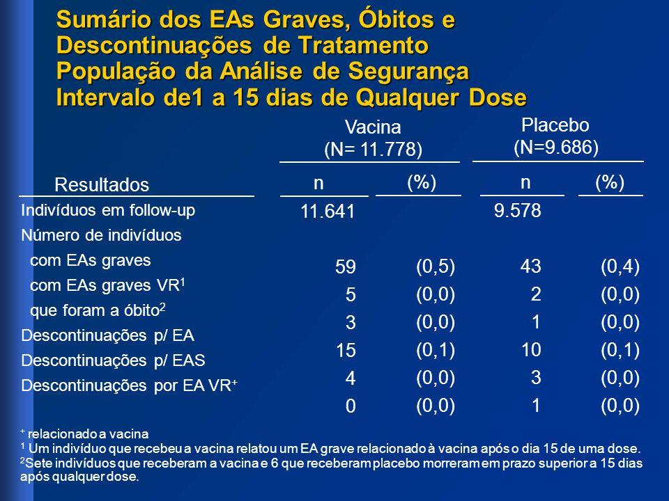 Sumário dos EAs Graves, Óbitos e Descontinuações de Tratamento População da Análise de Segurança Intervalo de1 a 15 dias de Qualquer Dose Indivíduos e