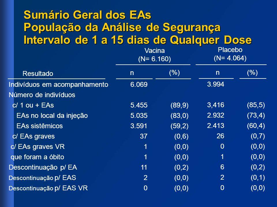 Sumário Geral dos EAs População da Análise de Segurança Intervalo de 1 a 15 dias de Qualquer Dose Indivíduos em acompanhamento Número de indivíduos c/