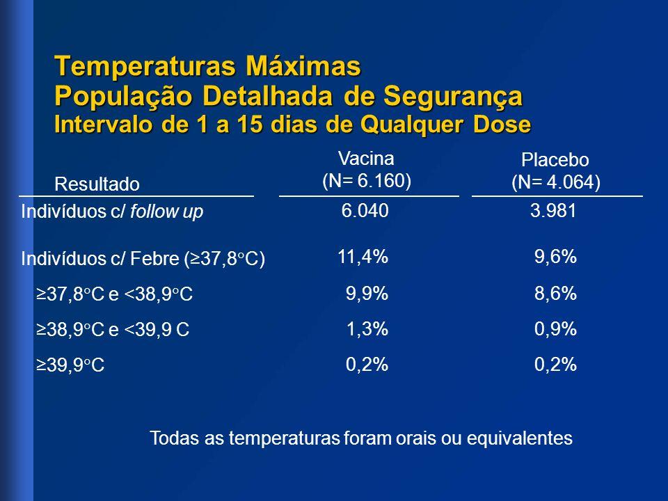 Temperaturas Máximas População Detalhada de Segurança Intervalo de 1 a 15 dias de Qualquer Dose Indivíduos c/ follow up Indivíduos c/ Febre (37,8 C) 3