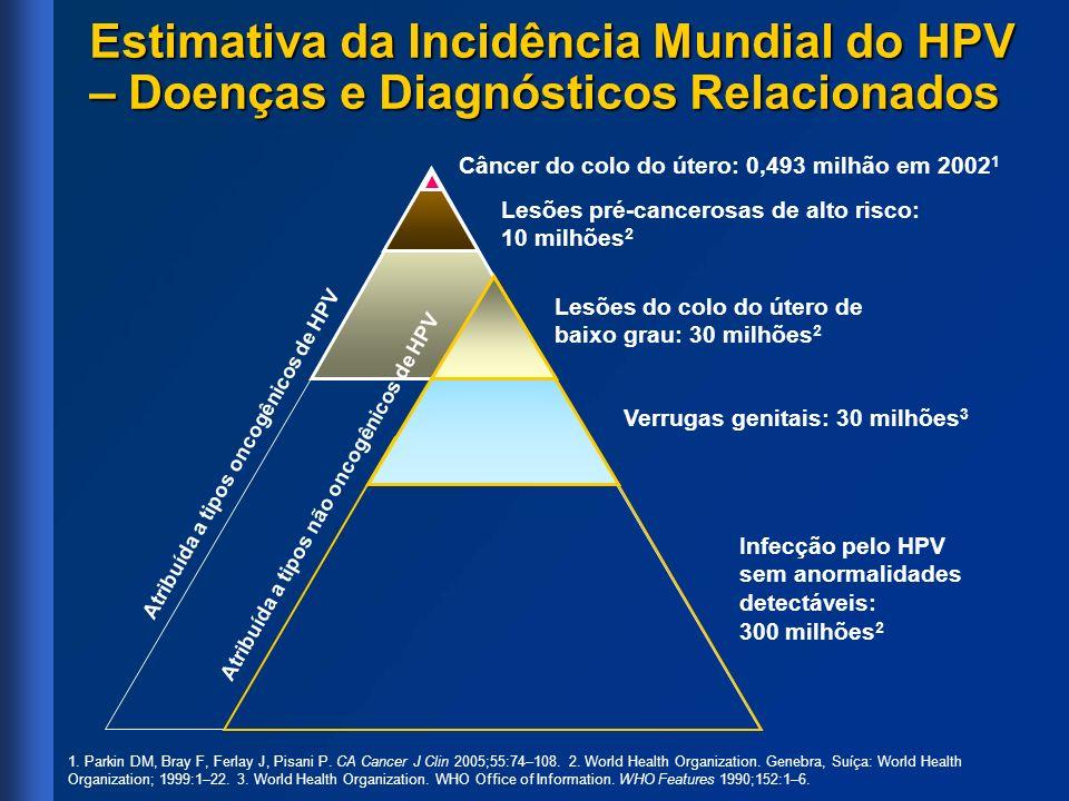 Prevalência de SIL e Câncer do Colo do Útero por Idade 1,a a Estudo conduzido em zona rural da Costa Rica (N= 9.175) 1.