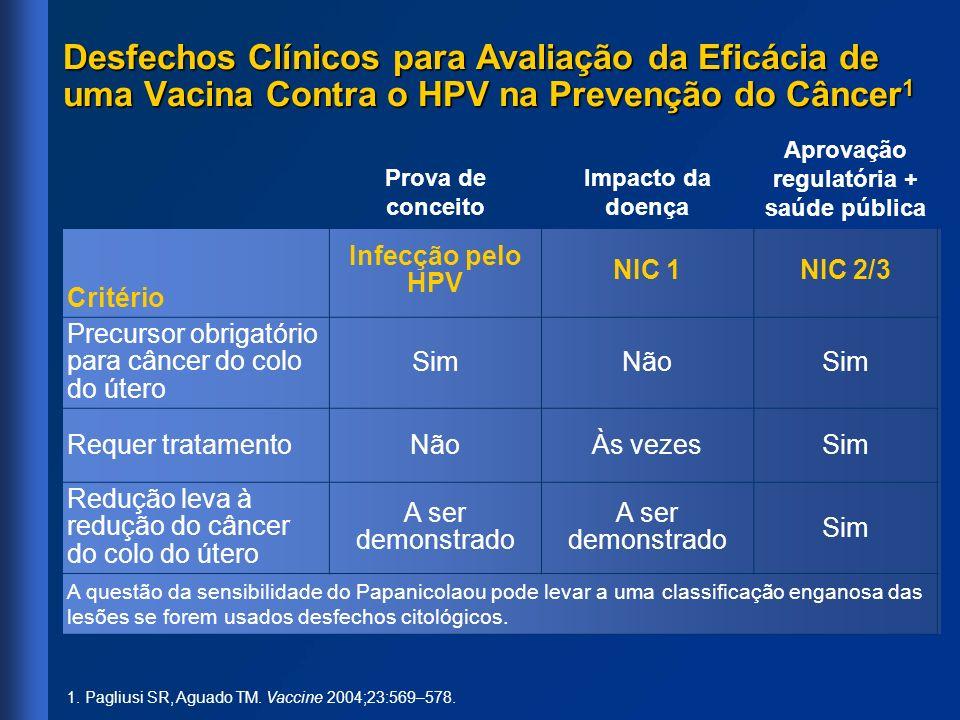 1. Pagliusi SR, Aguado TM. Vaccine 2004;23:569–578. Desfechos Clínicos para Avaliação da Eficácia de uma Vacina Contra o HPV na Prevenção do Câncer 1