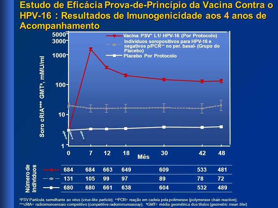 Estudo de Eficácia Prova-de-Princípio da Vacina Contra o HPV-16 : Resultados de Imunogenicidade aos 4 anos de Acompanhamento + PSV Partícula semelhant