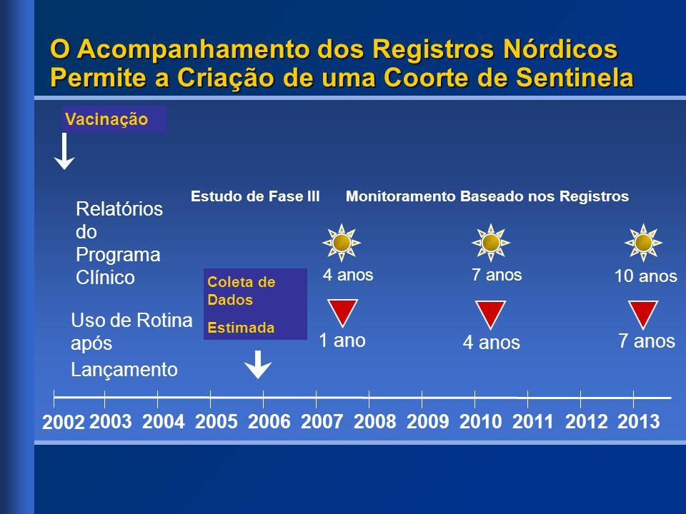 O Acompanhamento dos Registros Nórdicos Permite a Criação de uma Coorte de Sentinela 20032004200520062007200820132010201120122009 Estudo de Fase III M